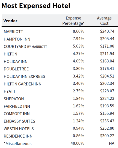 Most Expensed Hotels