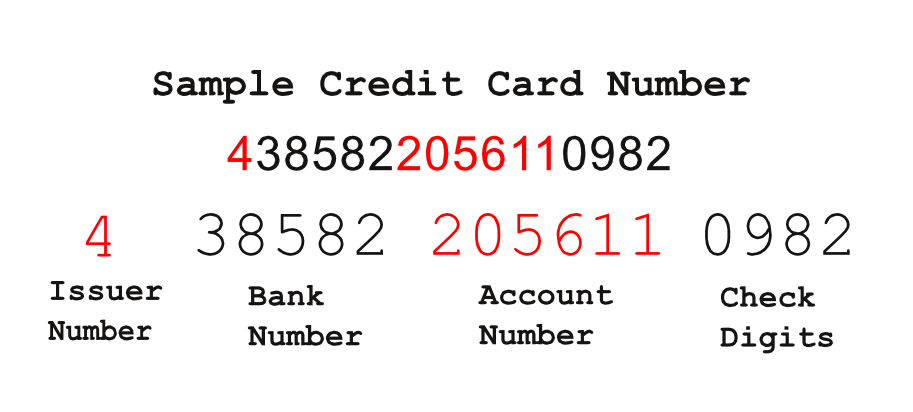 Ever Wonder What the Numbers on Your Many Credit Cards Mean ...