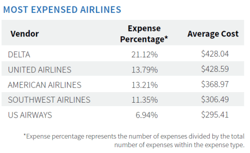 Most Expensed Airlines