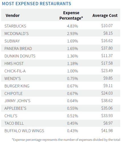 Most Expensed Restaurants