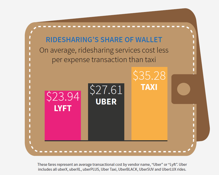 ridesharing surpasses taxis rental cars on the decline as uber and lyft gain ground point me. Black Bedroom Furniture Sets. Home Design Ideas