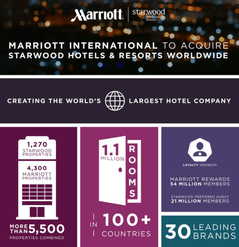 SPG Marriott