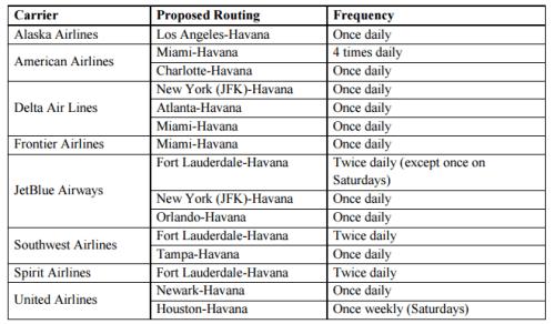 US Airlines to Havana