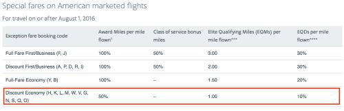 "AA tickets booked via the Citi ThankYou portal earns miles as ""special fares"""