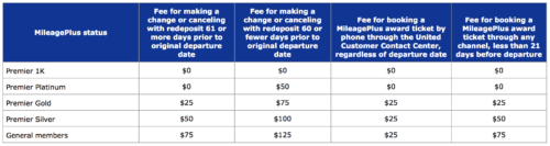United Airlines Award Ticketing Fee Table