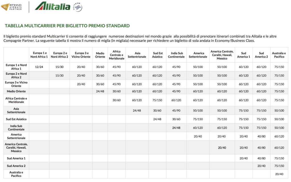 alitalia partner award chart