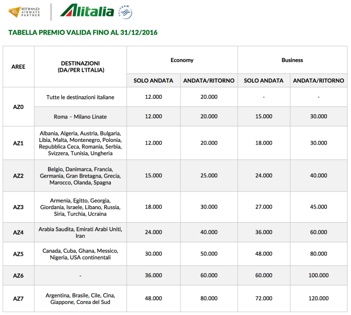 New Alitalia Award Chart