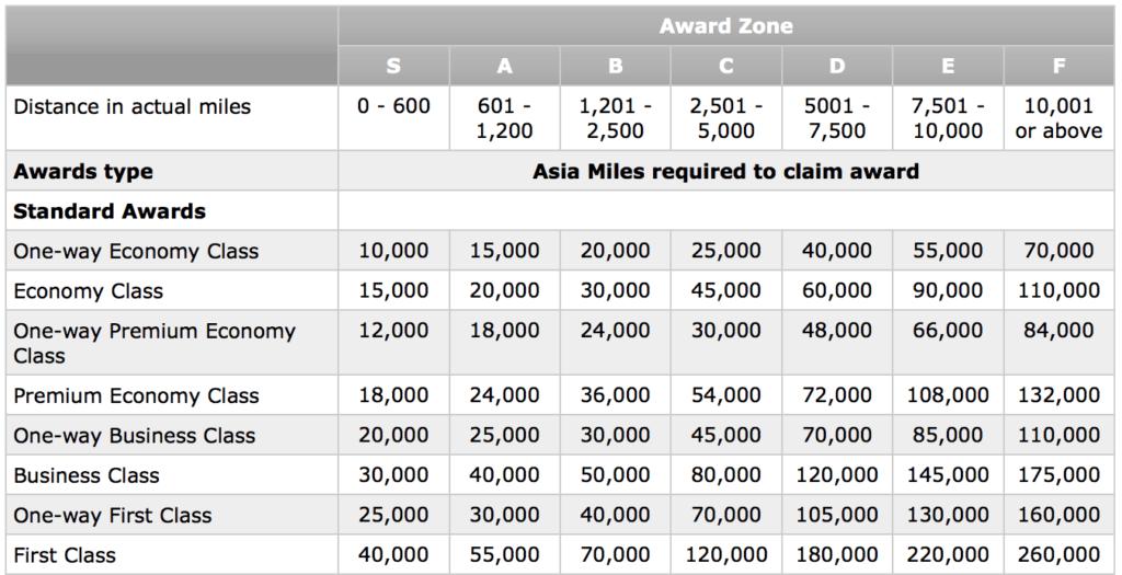 The Asia Miles Award Chart