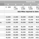 The Asia Miles Award Chart