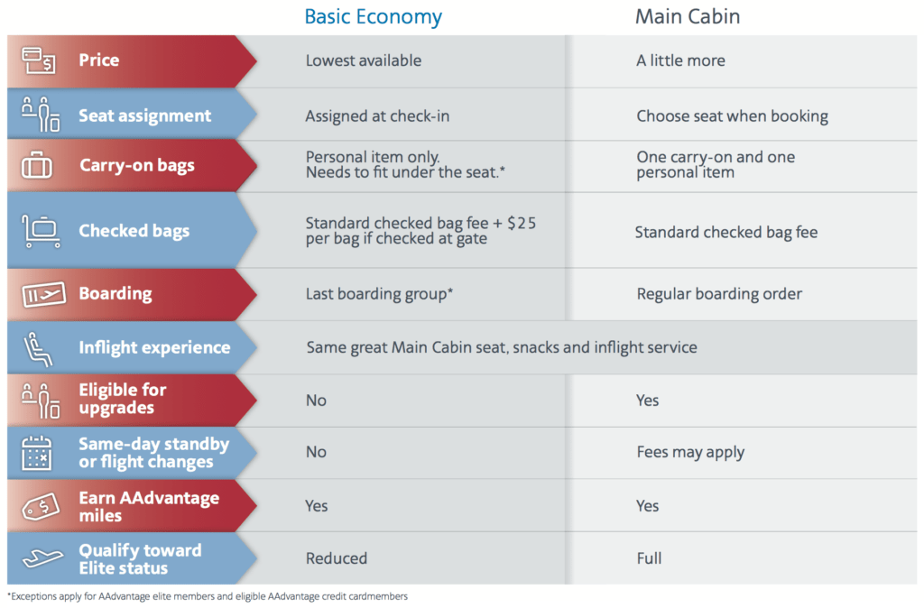 Comparison between American's Main Cabin and Basic Economy fares. Source: American Airlines