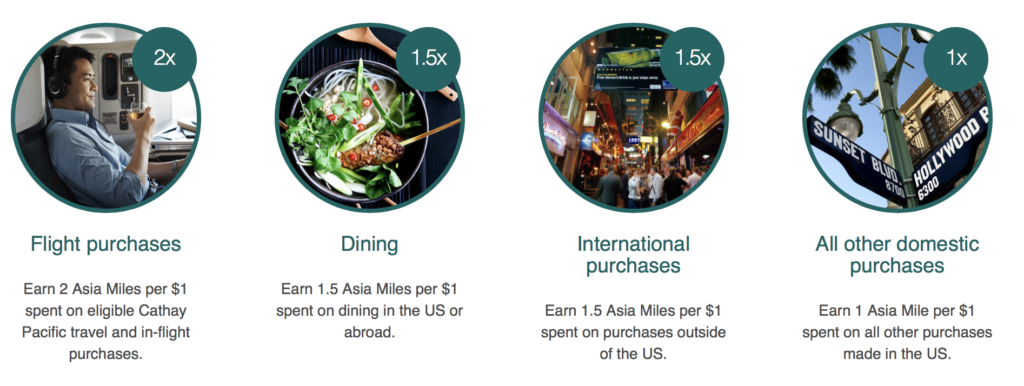 Bonus categories of the Cathay Pacific credit card.