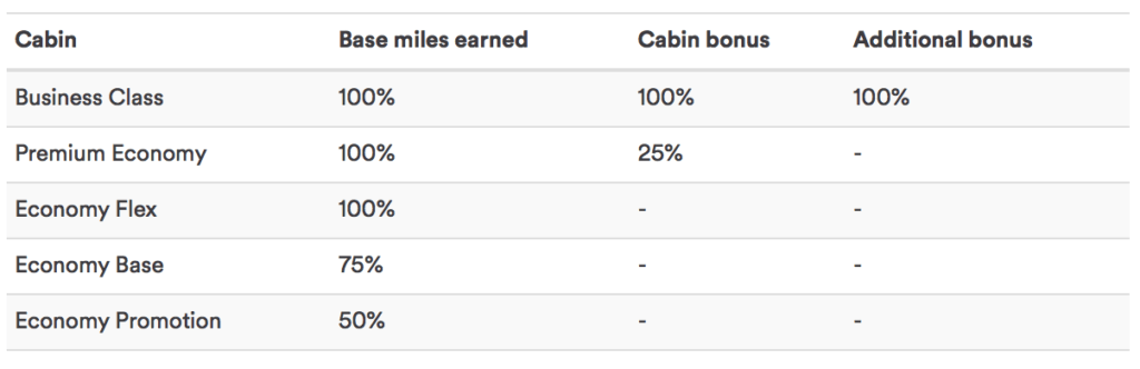 You will be able to earn Alaska miles when flying Condor.