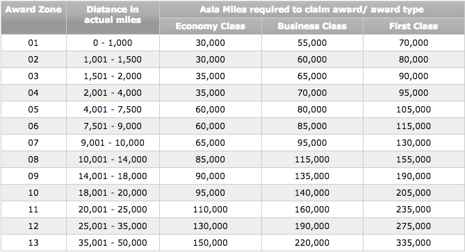 The Asia Miles oneworld Multi-Carrier award chart