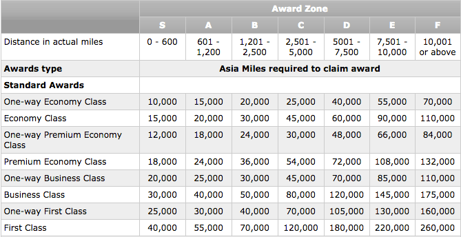 The Asia Miles standard award chart for flights on Cathay Pacific and partners