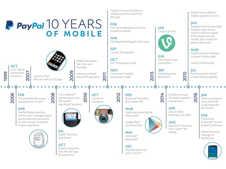 paypal 10 years
