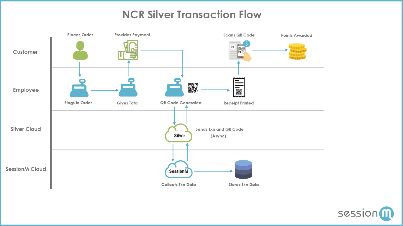 hight resolution of ncr silver transaction flow diagram