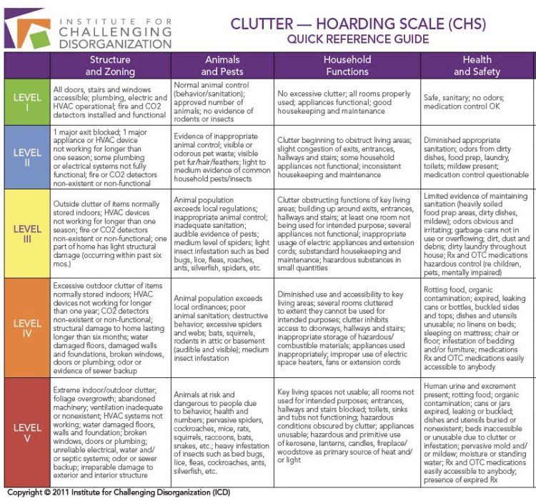 Clutter-Hoarding Scale (Institute for Challenging Disorganization, 2011)