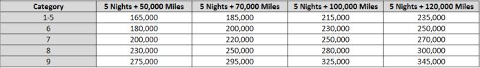 rewards-plus-5-night-chart