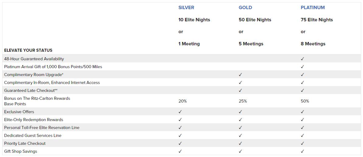 Ritz Carlton de metal tarjeta de crédito
