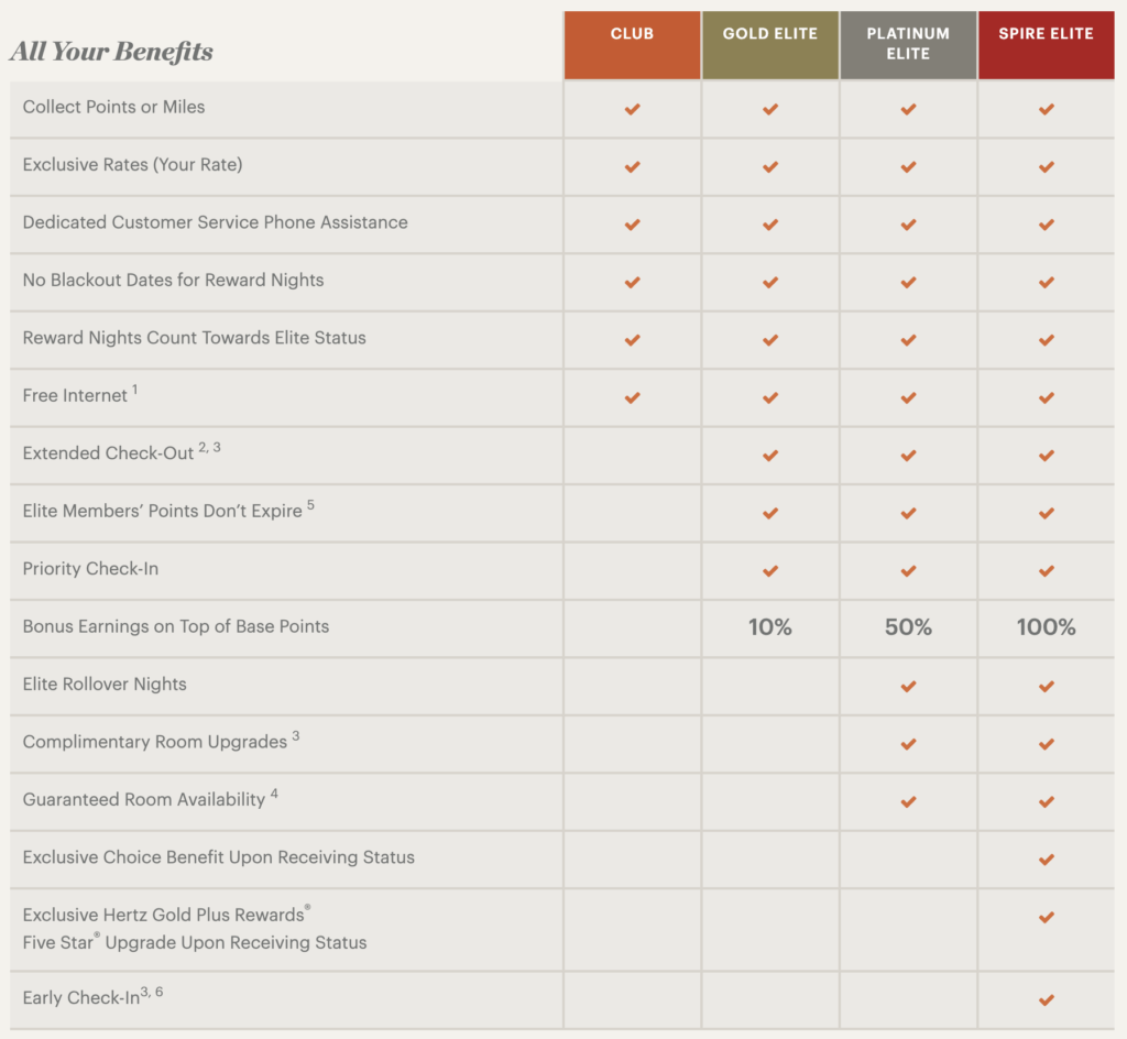 IHG Rewards Club Tier Benefits