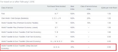 BA AAdvantage earnings