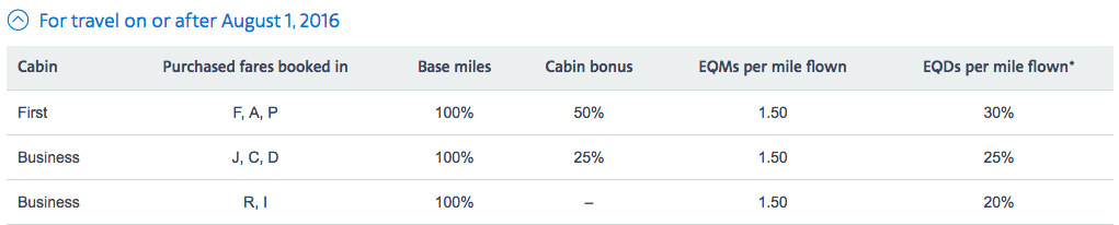 American Airlines earning chart Qatar