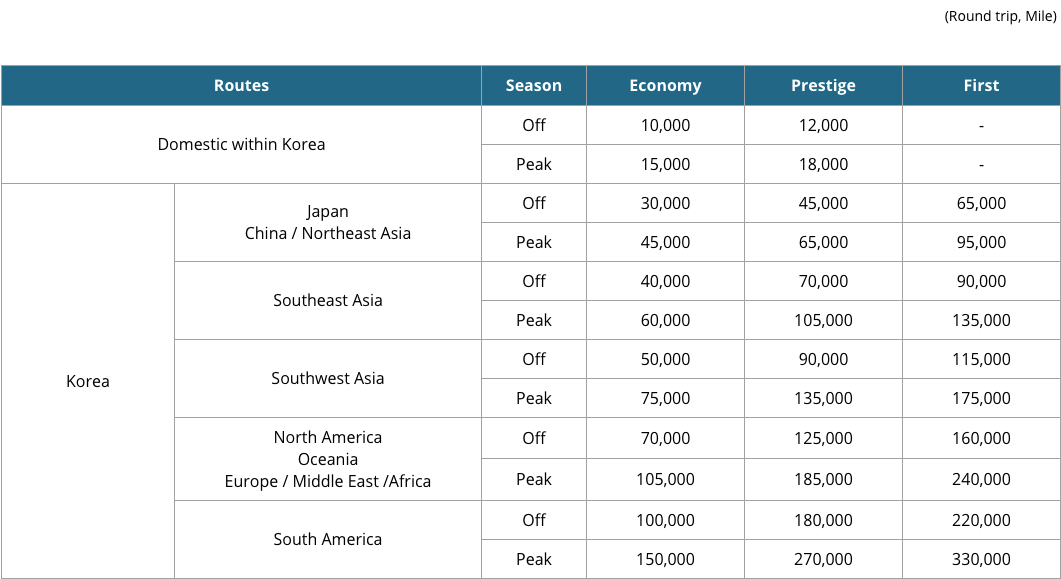 The 5 best ways to use korean air miles 2018 points with q