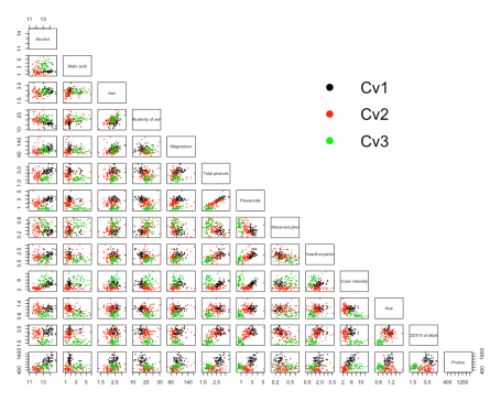 Principal Component Analysis in R