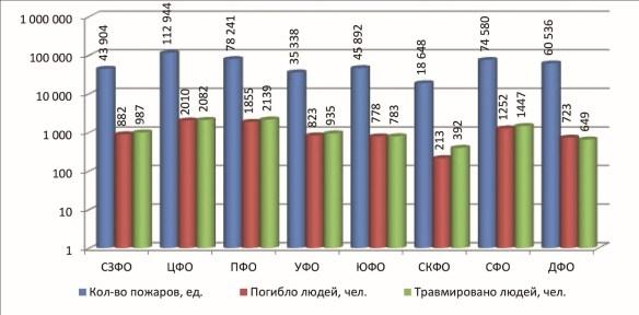 Рис. 2.1. Распределение количества пожаров, погибших и травмированных людей при пожарах, произошедших в Российской Федерации в 2019 г., по федеральным округам