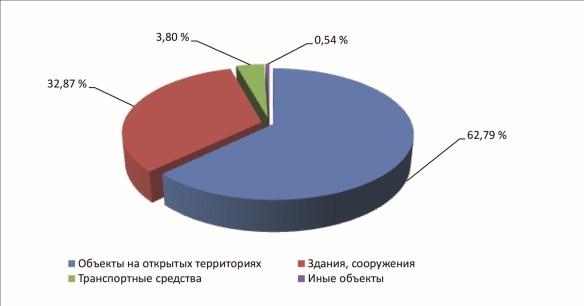 Распределение количества пожаров, произошедших в Российской Федерации в 2019 г., по объектам возникновения пожаров