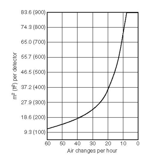 Зоны с высоким уровнем движения воздуха (не должны использоваться под полом или Надпотолочные пространства).