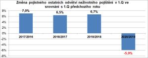 graf-vyvoj-pojisteni-koronavirus-2020
