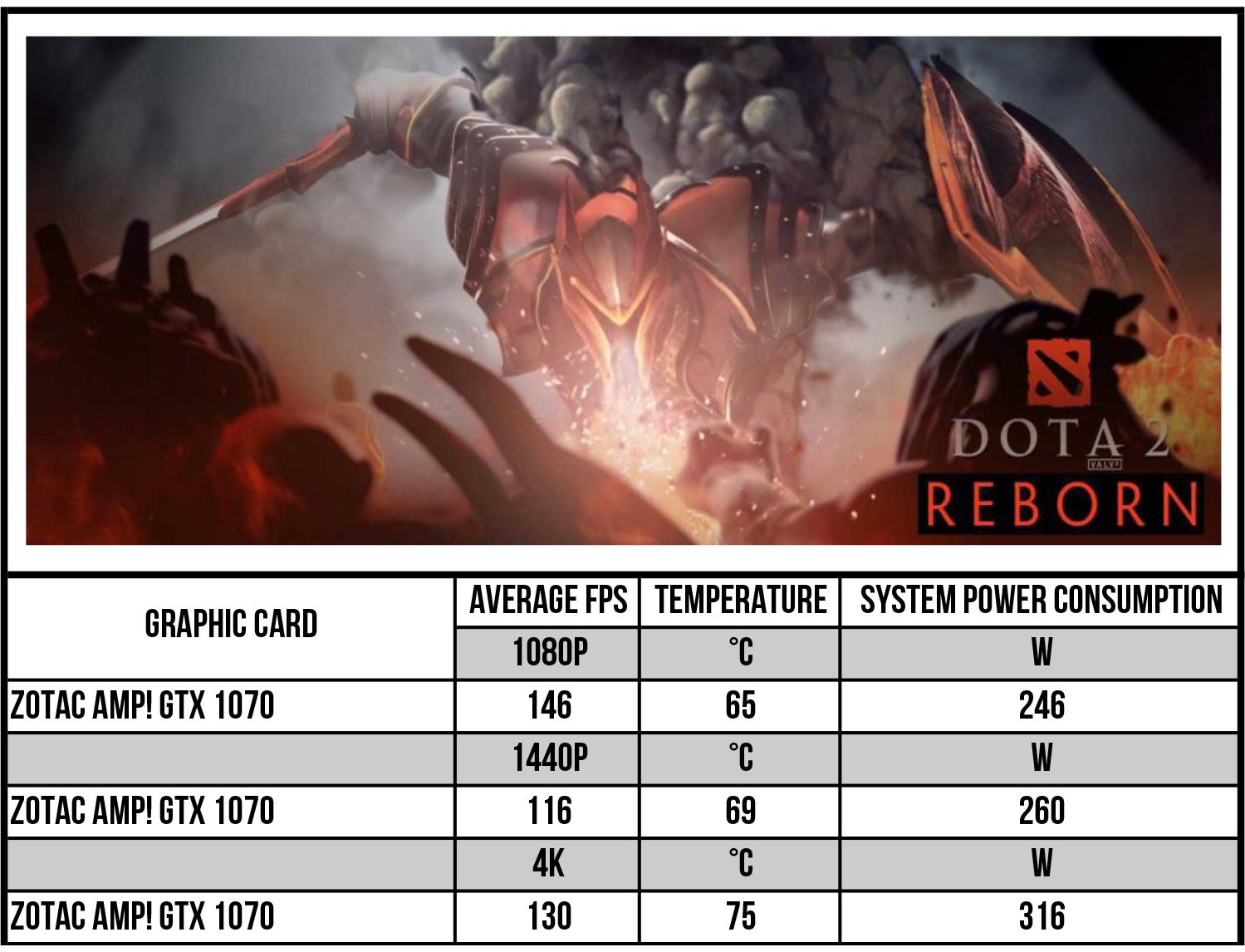 ZOTAC GeForce GTX 1070 AMP Edition review — the yellow beast – Pokde