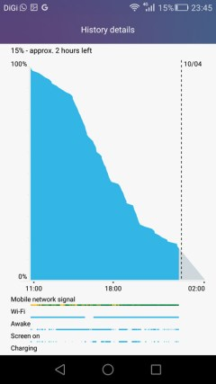 Honor 5X battery life (1)