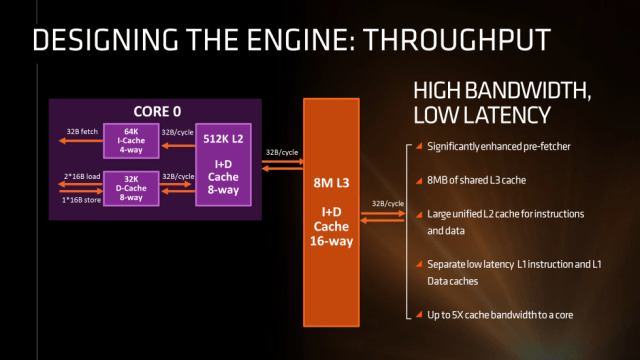 AMD Zen throughput