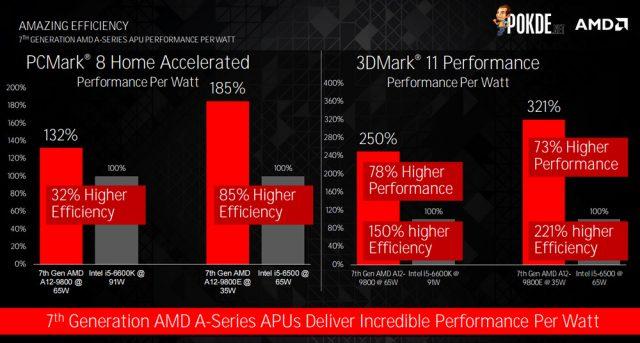7th gen AMD A-series CPU efficiency