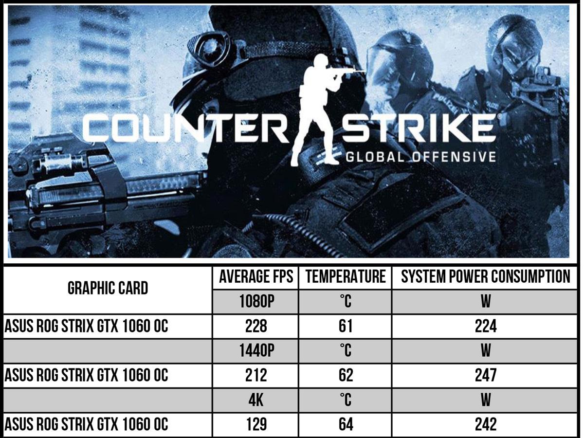 ASUS ROG STRIX GeForce GTX 1060 OC 6GB — never to get a
