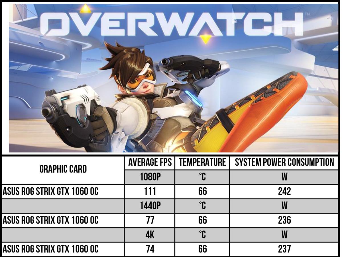 ASUS ROG STRIX GeForce GTX 1060 OC 6GB — never to get a partner in