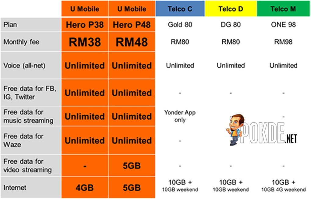Enjoy UNLIMITED CALLS with U Mobile at just RM38 a month ...