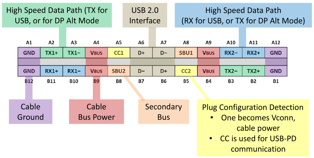 USB 3.2 promises 20 Gbps bandwidth; Say goodbye to USB Type-A ports 27