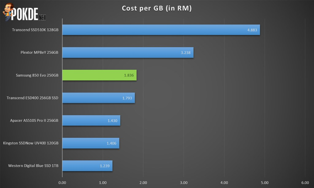 "Samsung 850 EVO 250GB 2.5"" SSD review 34"