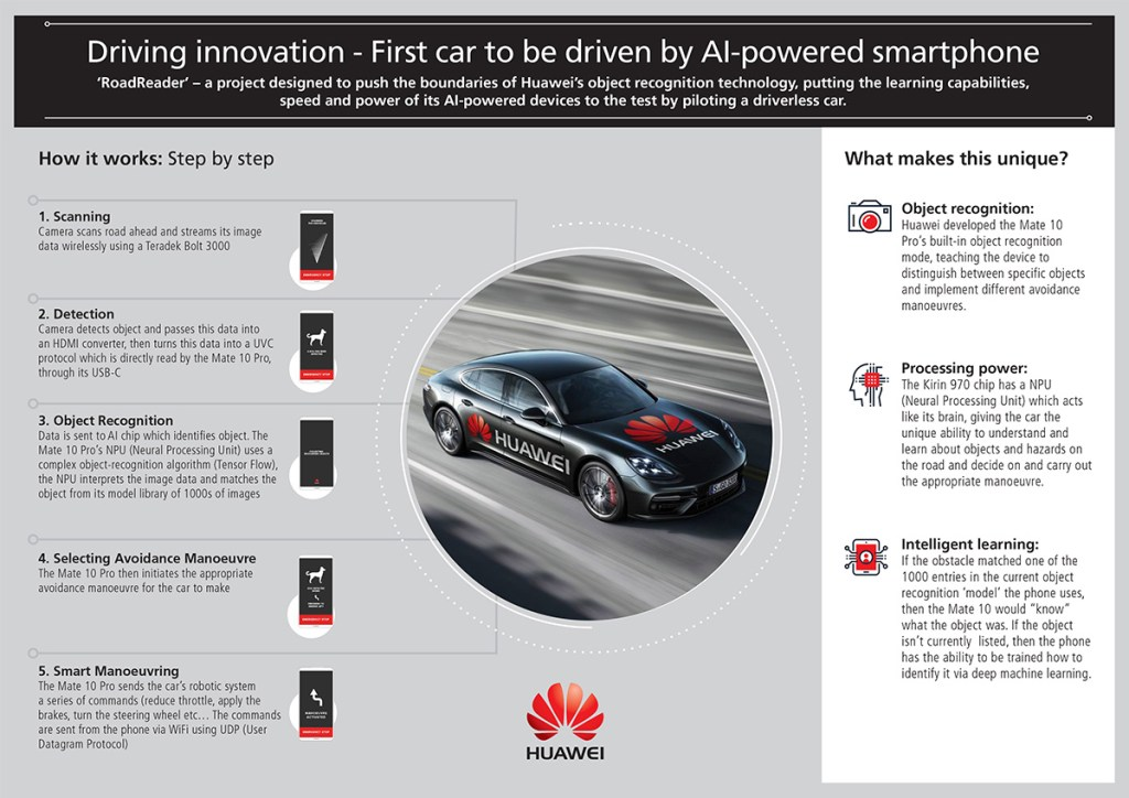 [MWC2018] HUAWEI Mate 10 Pro drives a Porsche Panamera — uses AI capabilities to recognize and respond to obstacles! 28