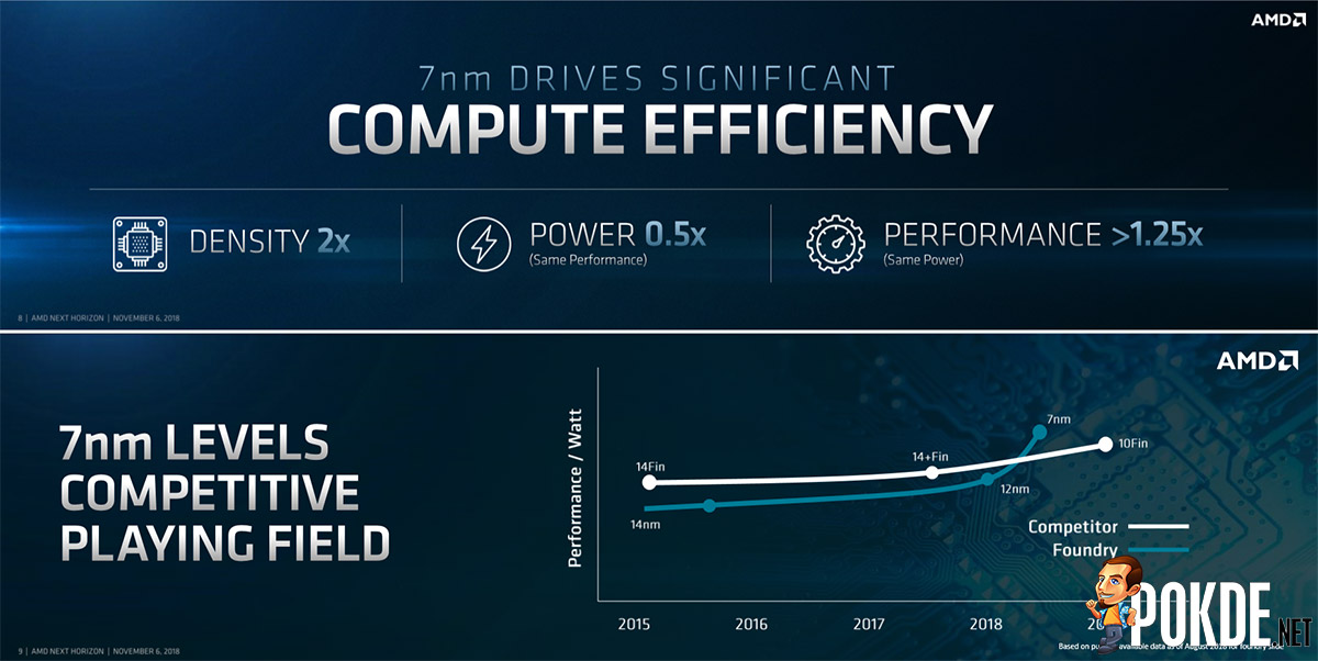AMD Zen 2 combines cutting-edge 7nm and mature 14nm processes for