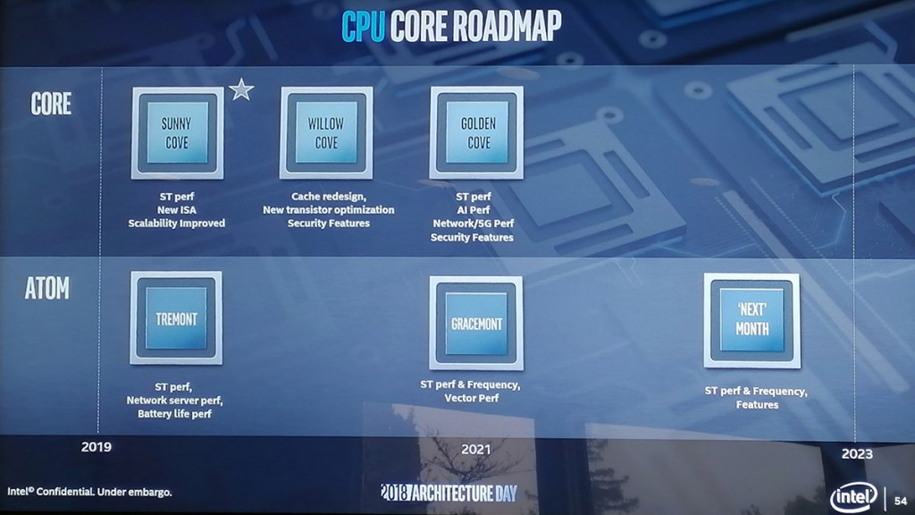 Intel Sunny Cove will be designed from the ground up — all new core design is coming in 2019! 24