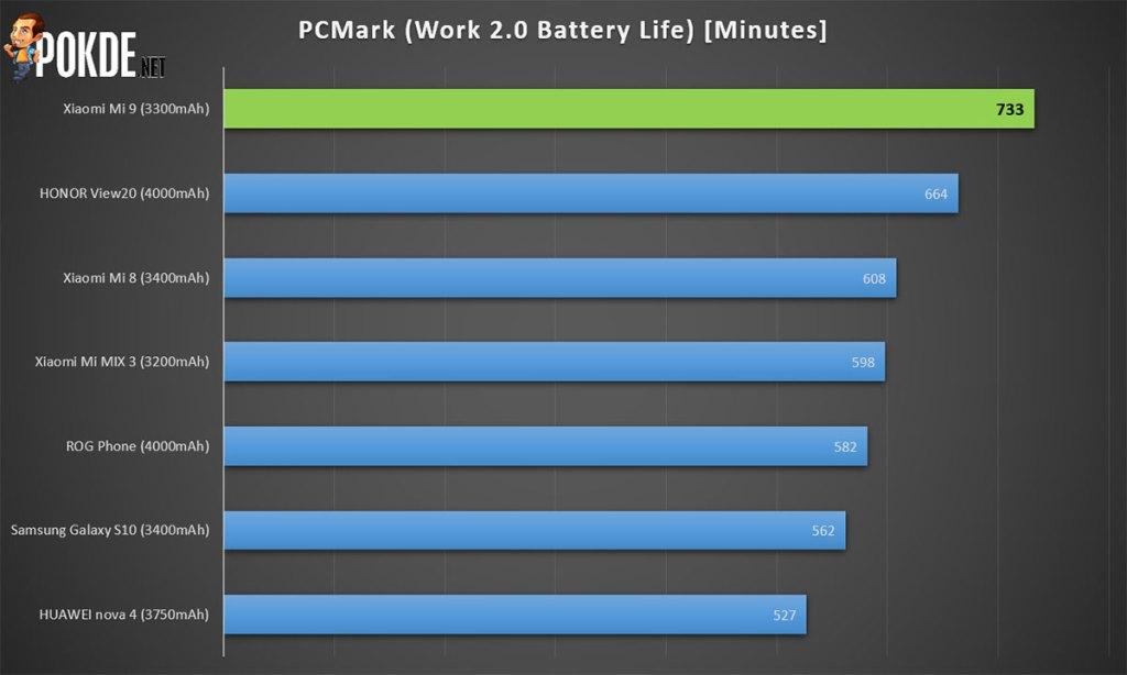 Xiaomi Mi 9 review — #BaikBeliMi9 is real 32