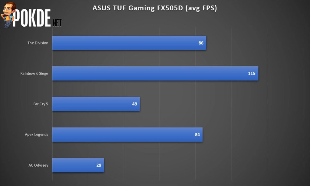 ASUS TUF Gaming FX505D Review — tough luck finding a better gaming laptop at this price! 35