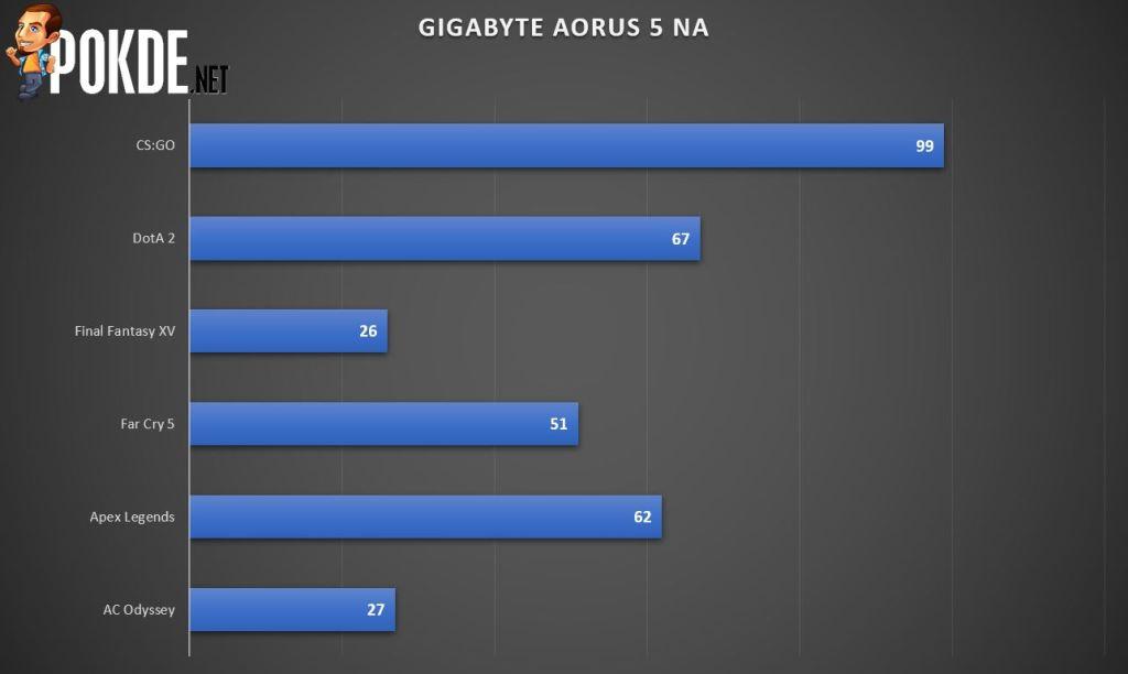 GIGABYTE AORUS 5 NA Gaming Laptop Review 33