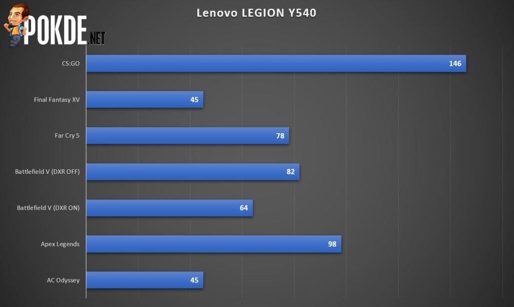 Lenovo Legion Y540 Gaming Laptop Review - One Step Away from Greatness 36