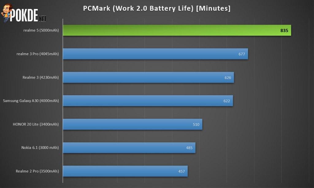 realme 5 battery life pcmark benchmark score