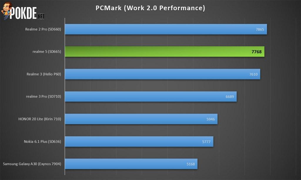 realme 5 pcmark benchmark score